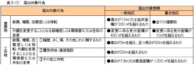 松本市景観条例による建築届出対象の一覧表