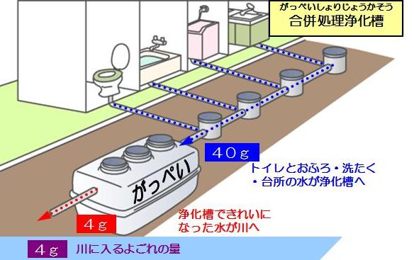 合併処理浄化槽の説明イラスト