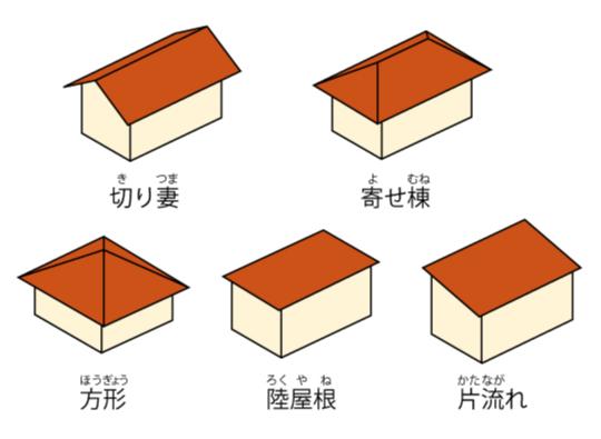 色々な屋根の種類のイラスト
