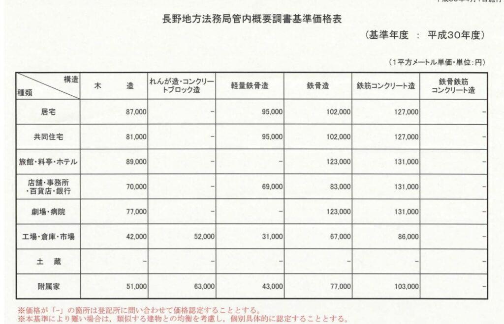 長野地方法務局管内概要調書基準価格表