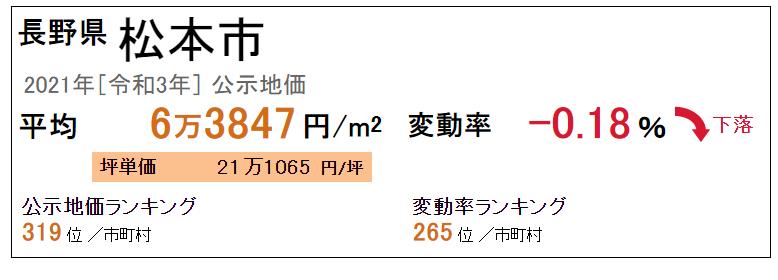 長野県松本市の令和3年公示地価