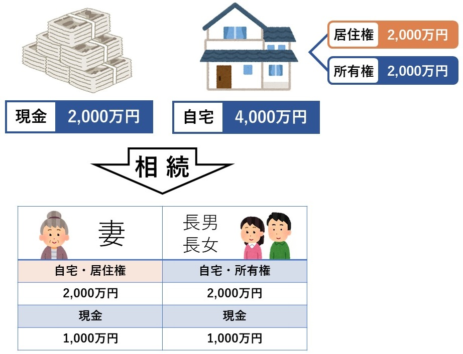 相続による居住権の図解
